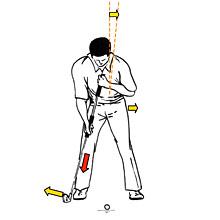 """Die STEP WEDGE TECHNIK ist eine spezielle Schwungtechnik mit STEP WEDGE IRON auf der Basis des physikalischen Pendels, ohne aktive Körperrotation.  Der Spieler verlagert beim Take away das Schwungzentrum durch Strecken des rückwärtigen Beins etwas in Richtung Ziel, der Oberkörper kippt minimal ähnlich wie bei STACK AND TILT ohne aktiv zu rotieren.  In dieser stabilisierten Körperhaltung entwickelt der Spieler den Aufschwung. Im Abschwung streckt er sein linkes Bein und das Schlägerblatt pendelt ohne aktiven Krafteinsatz der Hände zum Ball. Das Schwungzentrum bleibt über bzw. vor dem Ball. Will der Spieler Weite erzielen, dann gewinnt er die Schlagenergie primär über Strecken des linken Beines. Der Rhythmus des Krafteinsatzes ist dabei identisch der Be- und Entlastung beim """"Schiff-Schaukeln."""""""